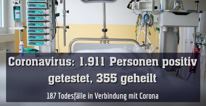 187 Todesfälle in Verbindung mit Corona