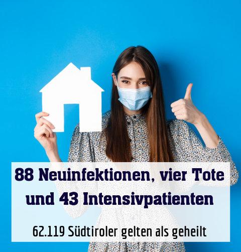 62.119 Südtiroler gelten als geheilt