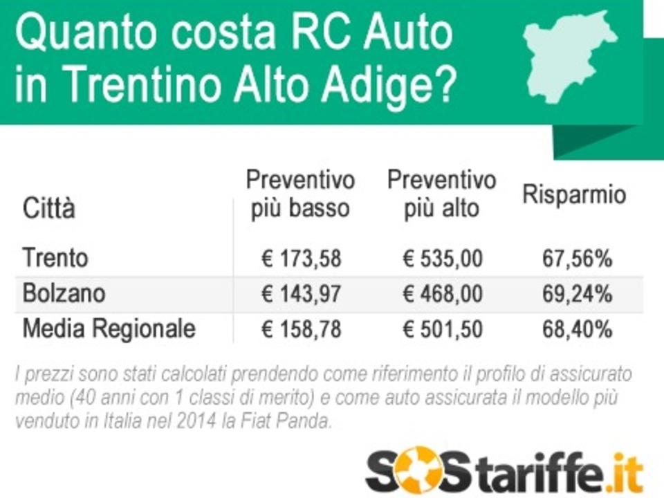 2015-07-08-2-SosTariffe.it_assicurazioni_costo_TrentinoAltoAdige_luglio2015