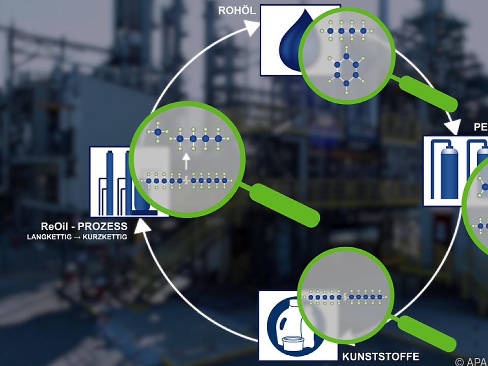 Ein Drittel des heimischen Mülls soll in der Anlage recycelt werden