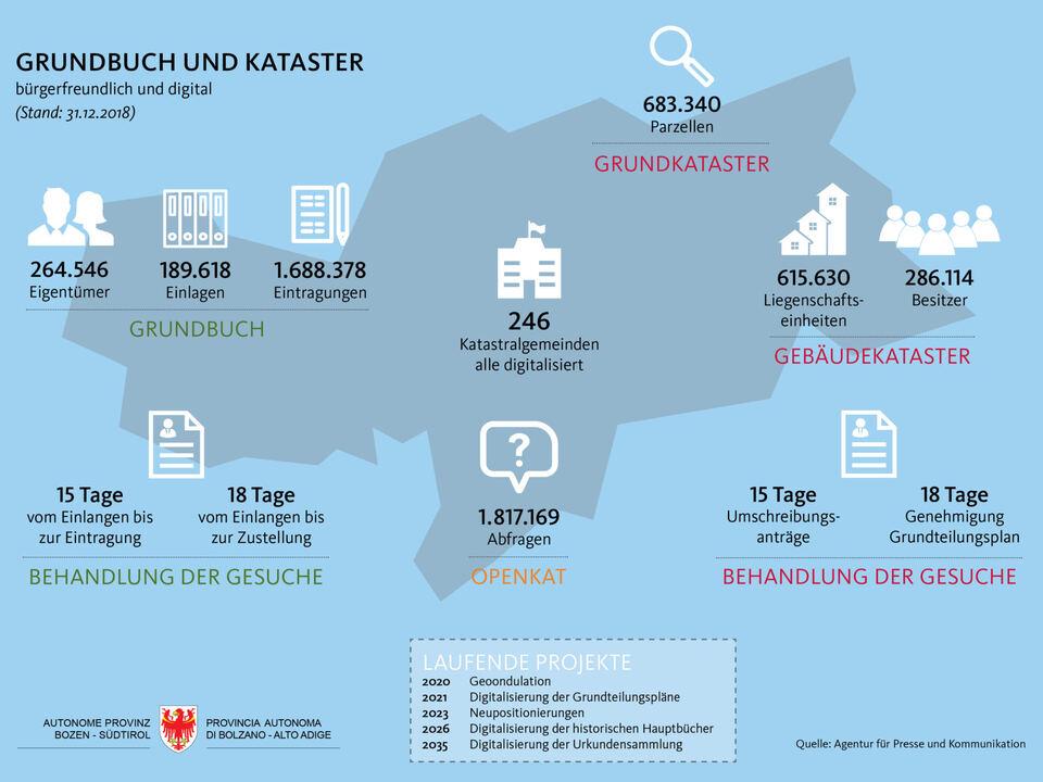 1046196_Land_Grafik_Grundbuch