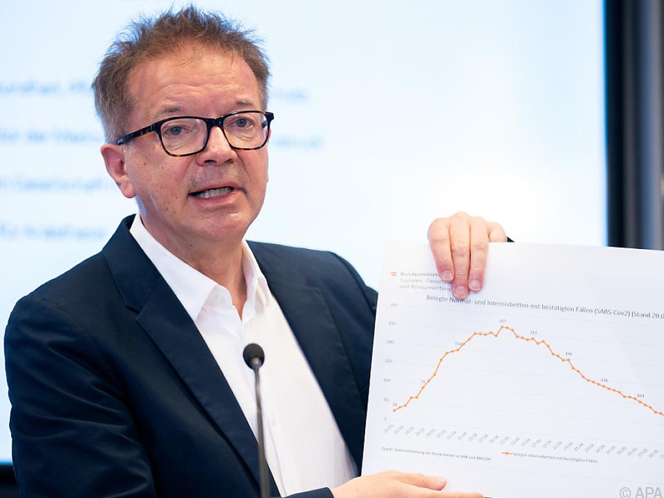 Gesundheitsminister Rudolf Anschober präsentierte neueste Zahlen