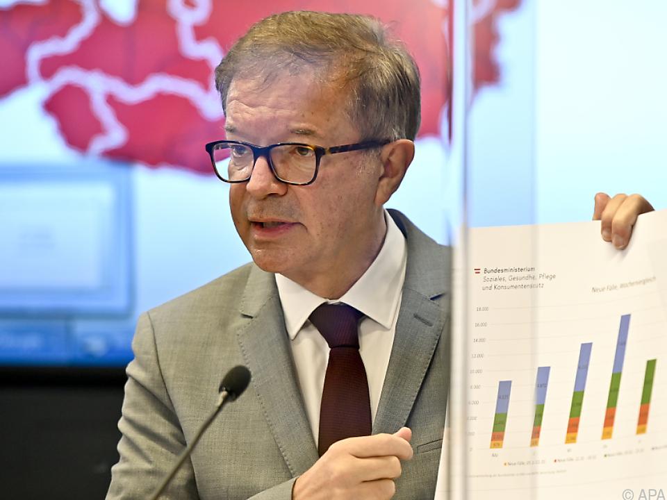 Gesundheitsminister Anschober will Evaluierung abwarten
